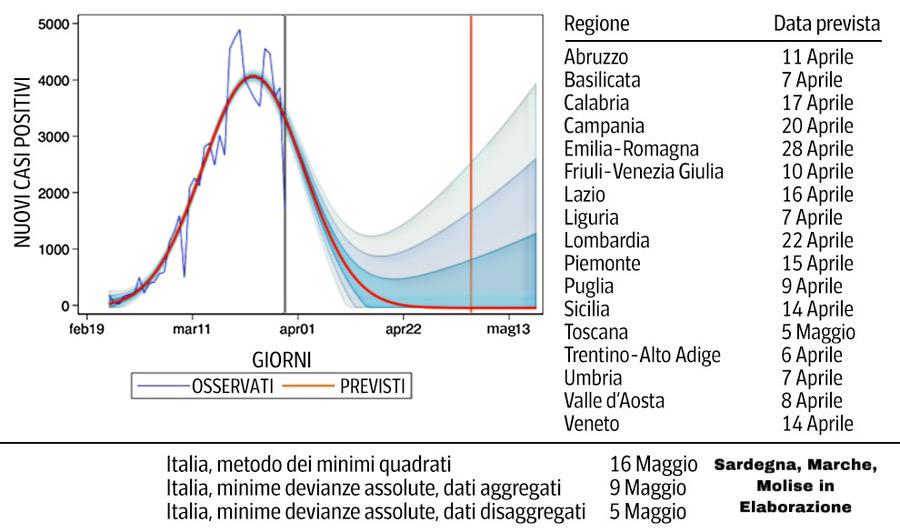 Previsioni contagi Coronavirus fonte Istituto Einaudi, pubblicato da Corriere.it