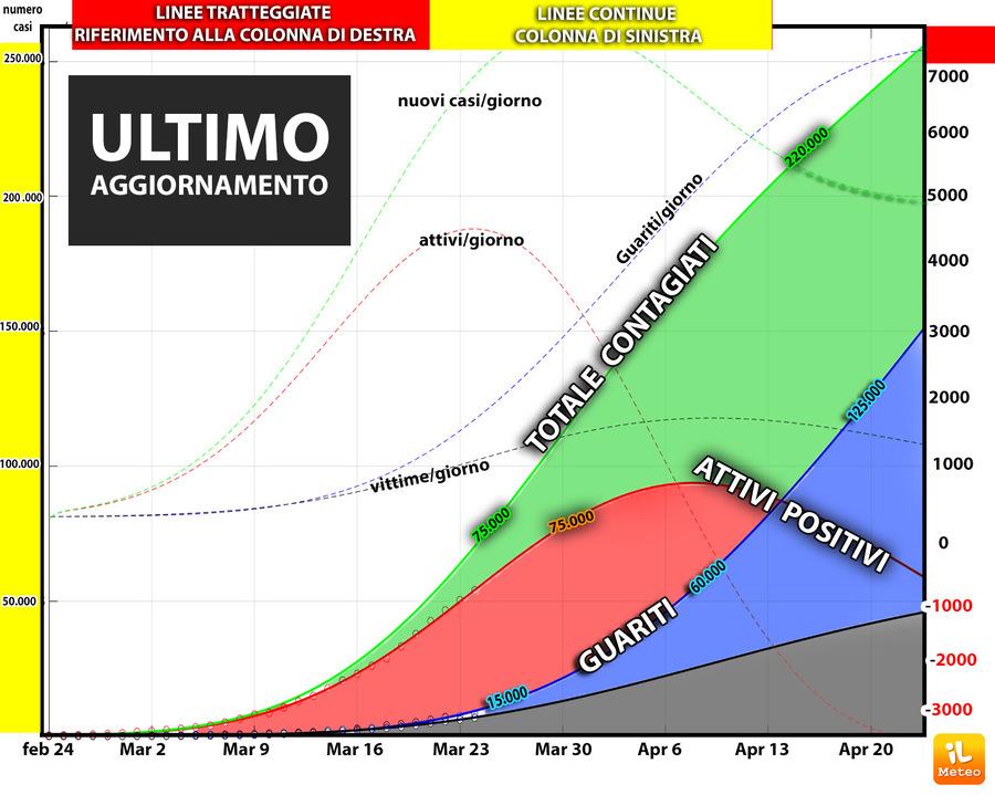 CORONAVIRUS ITALIA: AGGIORNAMENTO! Le CURVE di PREVISIONE MATEMATICA ad 1 mese con CONTAGI, PICCO, Guariti, MORTI thumbnail