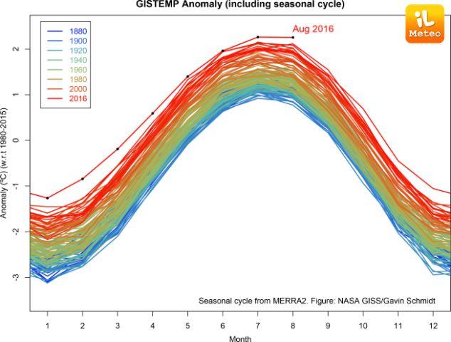 Agosto 2016 da record: mai così caldo dal 1880