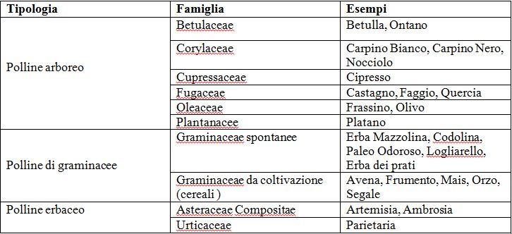 Calendario Pollini Allergie.I Pollini Ilmeteo It