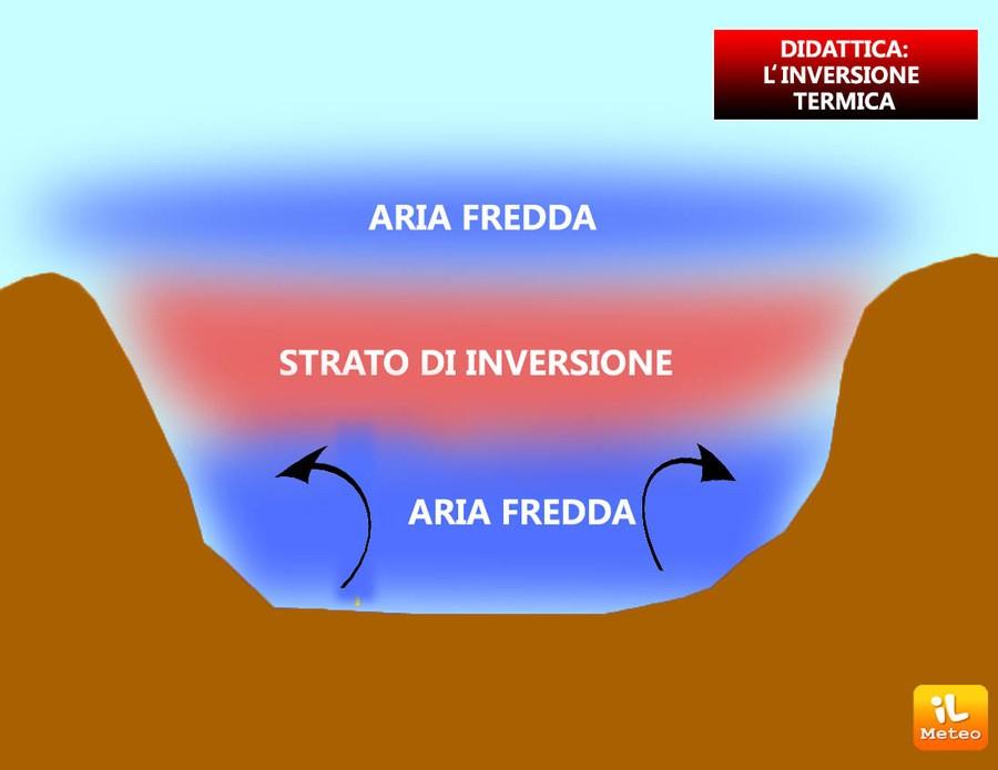Rappresentazione dell'inversione termica