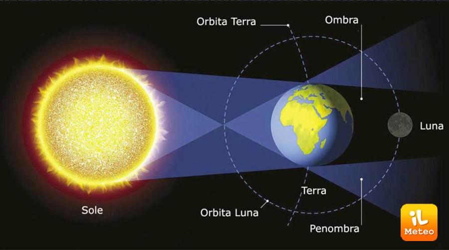 Allineamento tra Sole, Terra e Luna