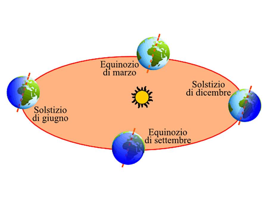 Equinozio: quando il Sole raggiunge una delle due intersezioni tra l'eclittica e l'equatore celeste