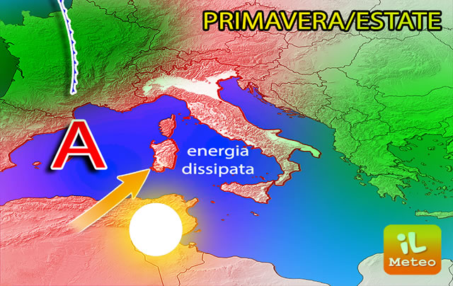 Meno energia termica primaverile ed estiva, dopo un inverno freddo, e più favore per alta pressione