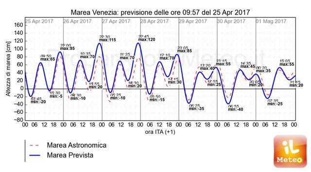 Grafico esclusivo iLMeteo.it, fino a 120 cm di marea tra 26 e 27 Aprile