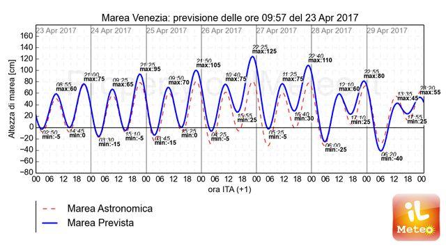 Grafico esclusivo iLMeteo.it, fino a 125 cm di marea tra 26 e 27 Aprile