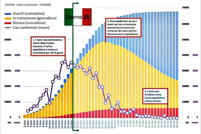 Grafico con previsione matematica epidemia coronavirus COVID19 in Italia