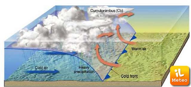 Sollevamento dell'aria calda crea un cumulonembo