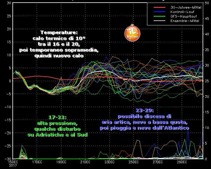 Grafico degli Spaghetti di GFS (uscita run 00 di Venerdì 15 Dicembre 2017)
