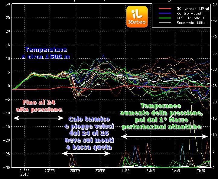 Emissione di GFS del run 00 di Lunedì 20 febbraio