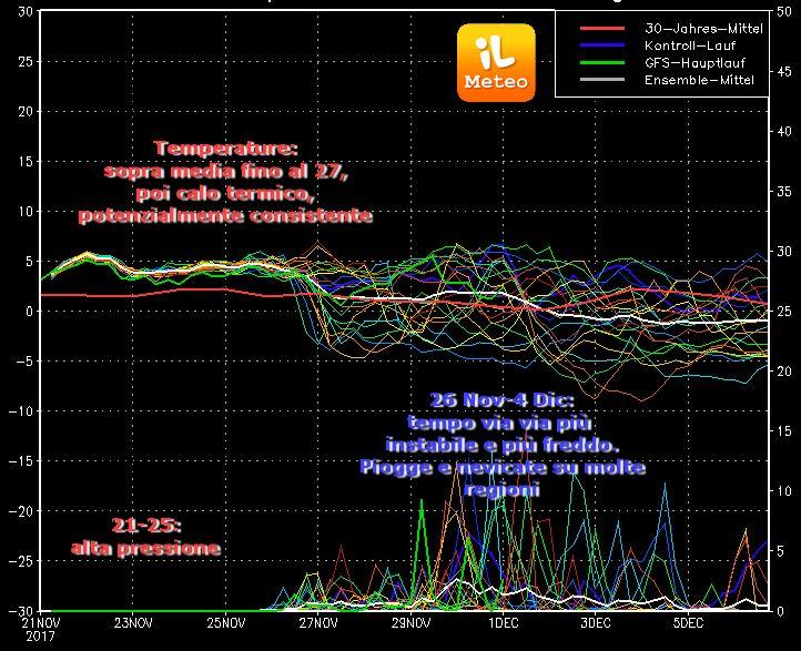 Grafico degli Spaghetti di GFS (uscita run 00 di Martedì 21 Novembre 2017)