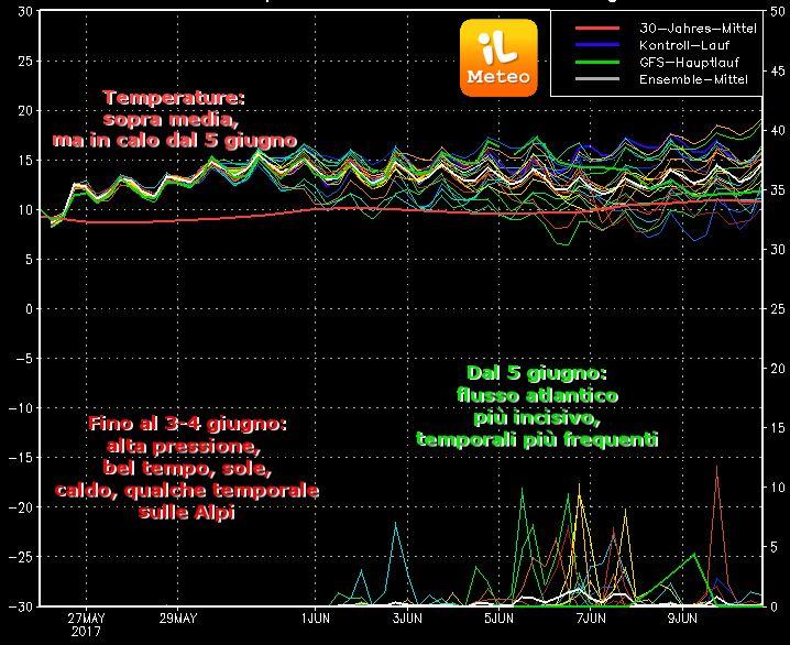 Grafico degli Spaghetti di GFS (uscita run 00 di Venerdì 26 maggio 2017)