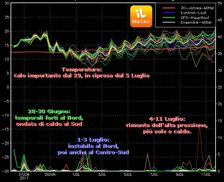 Grafico degli Spaghetti di GFS (uscita run 00 di Lunedì 26 giugno 2017)