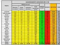 CORONAVIRUS ITALIA: aggiornamento Dati. I CONTAGIATI salgono a 97.689 (+5.217), i MORTI a 10.889 (+756)