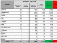 CORONAVIRUS Italia: Ultimo Bollettino, ora ci sono DIFFUSI FOCOLAI! +402 CONTAGIATI, +6 MORTI, +1 T.INTENSIVA