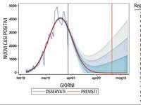 CORONAVIRUS ITALIA: ecco QUANDO si AZZERERANNO i CONTAGI! Le previsioni con le DATE AGGIORNATE REGIONE per REGIONE