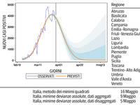 CORONAVIRUS ITALIA: ecco QUANDO si AZZERERANNO i CONTAGI! Le previsioni con le date REGIONE per REGIONE