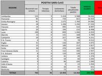 CORONAVIRUS Italia: Ultimo Bollettino, Ci sono NUOVI FOCOLAI! +463 CONTAGIATI, +2 MORTI, +2 in T.INTENSIVA