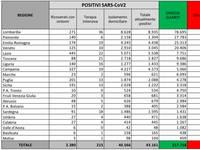 CORONAVIRUS Italia: Ultimo Bollettino, EPIDEMIA sempre CRITICA! +1.638 CONTAGIATI, +24 MORTI, +7 T.INTENSIVE