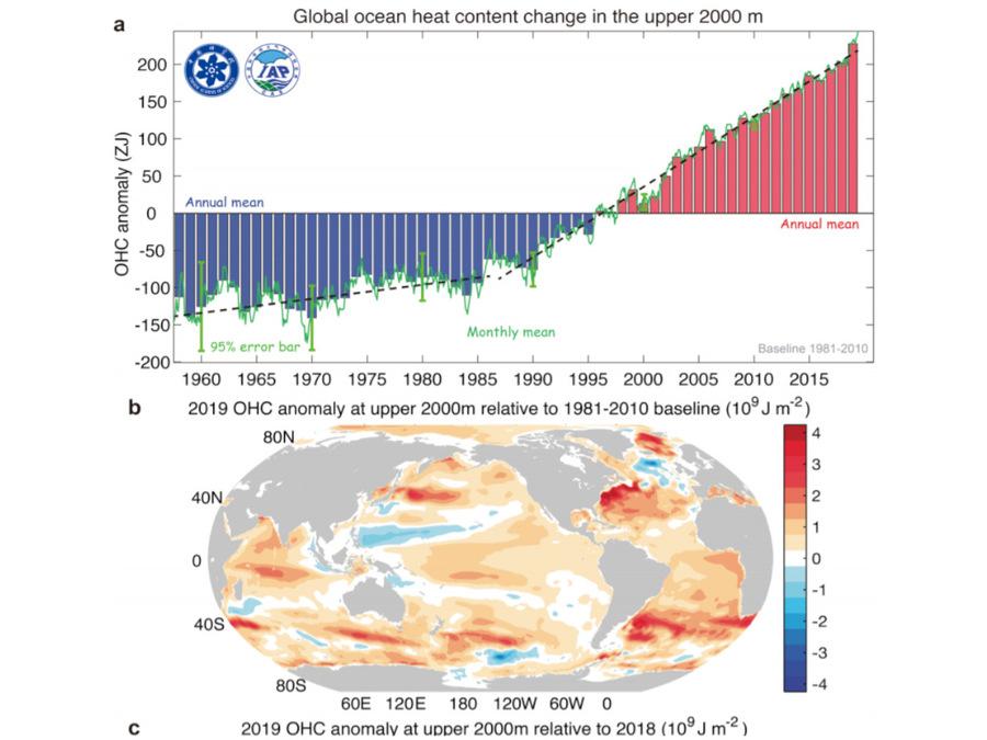 Trend del riscaldamento degli oceani (fonte: ADVANCES IN ATMOSPHERIC SCIENCES)