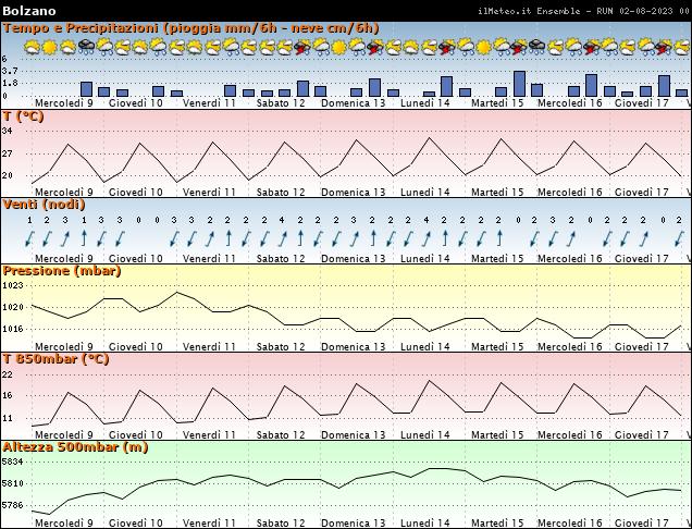 Grafici ensemble - parametri meteo bolzano