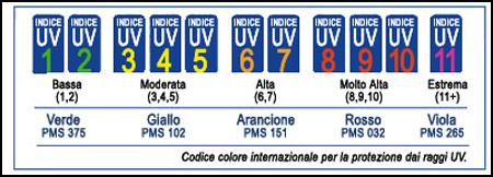 raggi ultravioletti, indice di calori, irragiamento solare, protezione pelle, raggi uv, protezione solari dai raggi uv