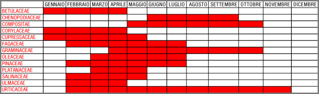 Calendario Pollini Allergie.Pollini E Allergie Ilmeteo It
